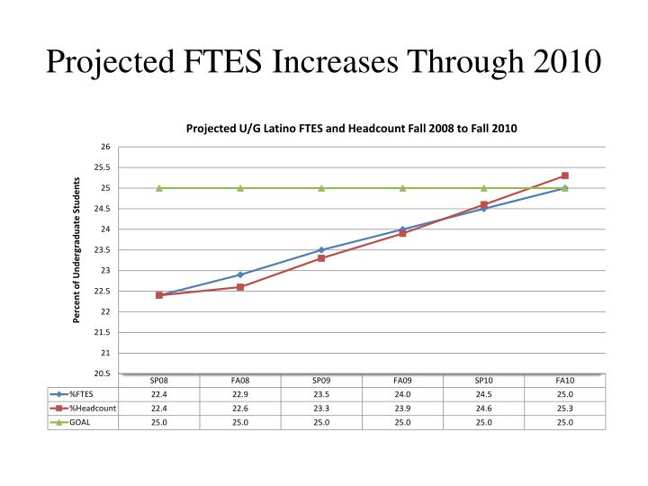 Projected FTES Increases Through 2010