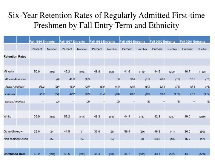 Six-Year Retention Rates of Regularly Admitted First-time Freshmen by Fall Entry Term and Ethnicity