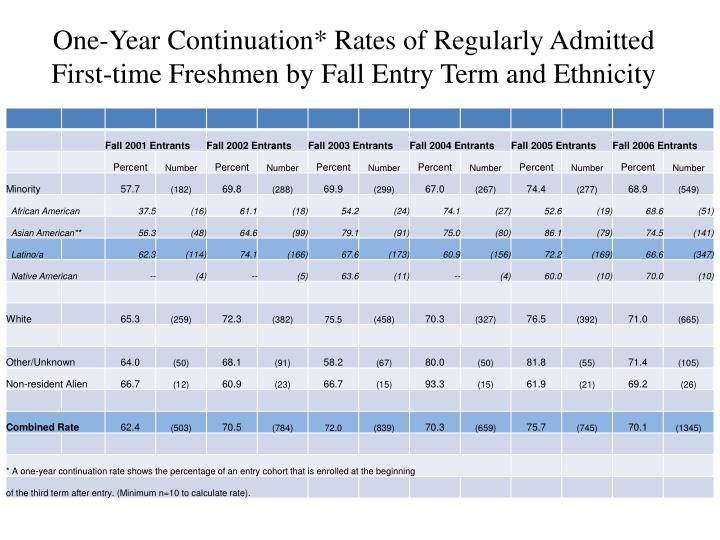 One-Year Continuation* Rates of Regularly Admitted First-time Freshmen by Fall Entry Term and Ethnicity