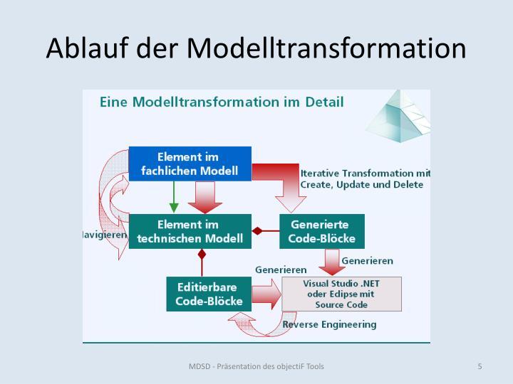 Ablauf der Modelltransformation