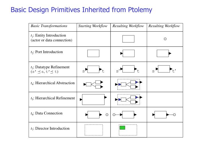 Basic Design Primitives Inherited from Ptolemy