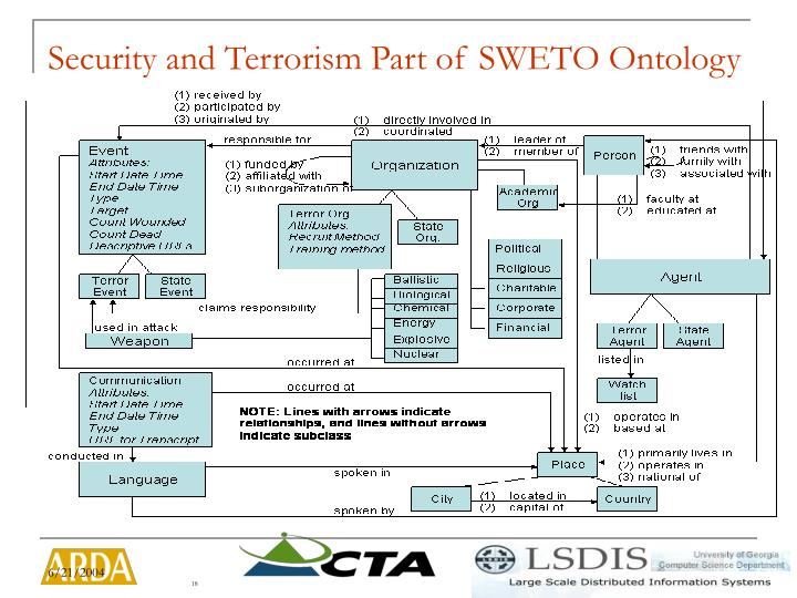 Security and Terrorism Part of SWETO Ontology