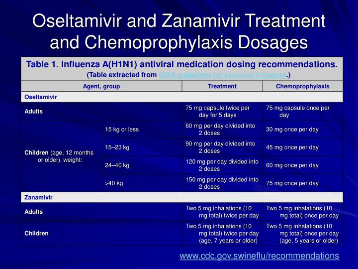Oseltamivir and Zanamivir Treatment and Chemoprophylaxis Dosages