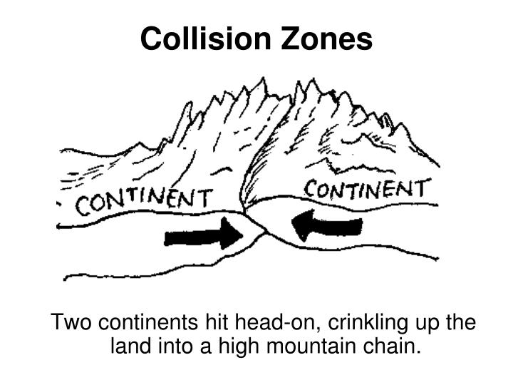 Collision Zones