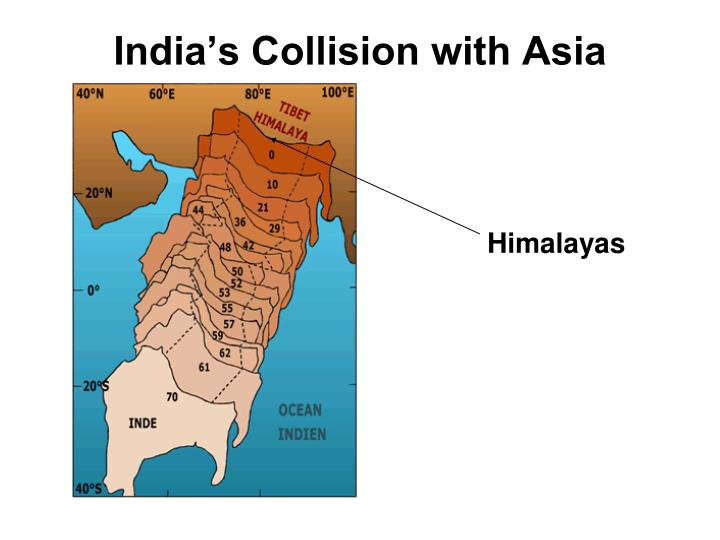 India's Collision with Asia