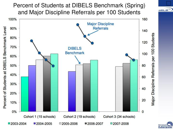 Percent of Students at DIBELS Benchmark (Spring)