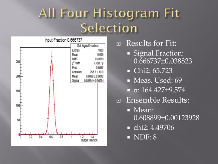 All four histogram fit selection