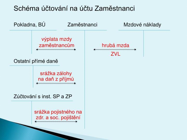 Schéma účtování na účtu Zaměstnanci