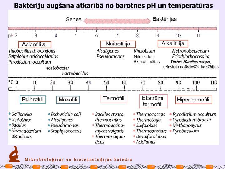 Baktēriju augšana atkarībā no barotnes pH un temperatūras