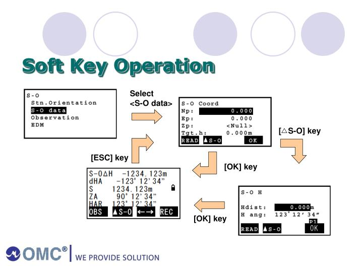 Soft Key Operation