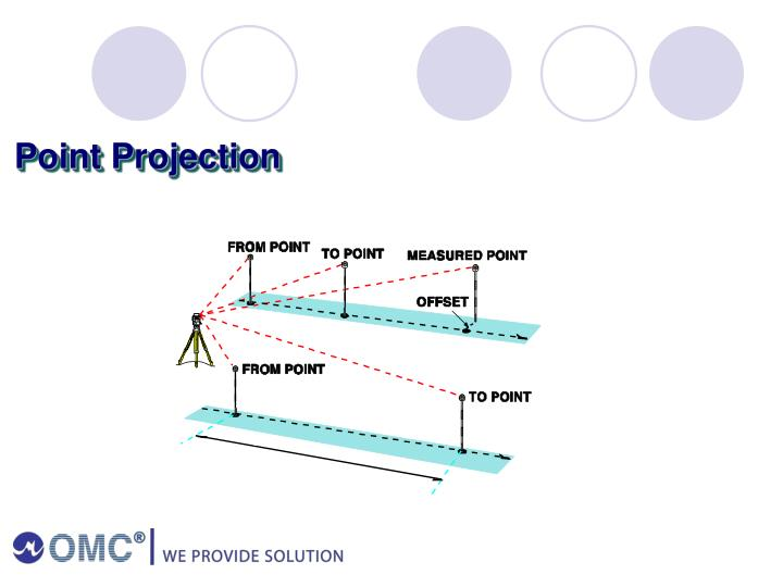 Point Projection