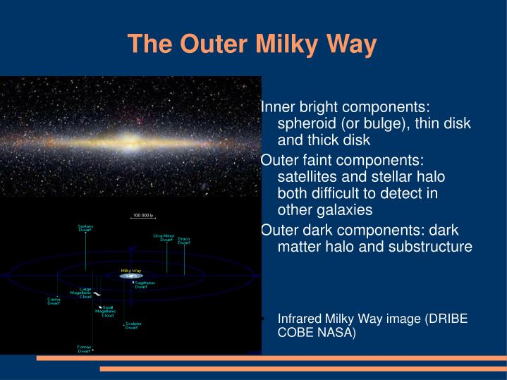 The Outer Milky Way