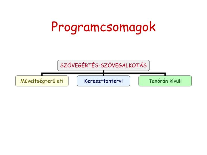 Programcsomagok