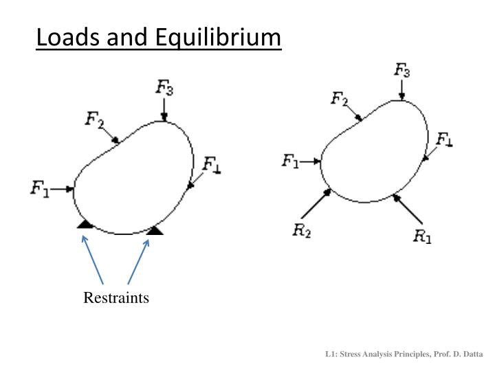 Loads and Equilibrium