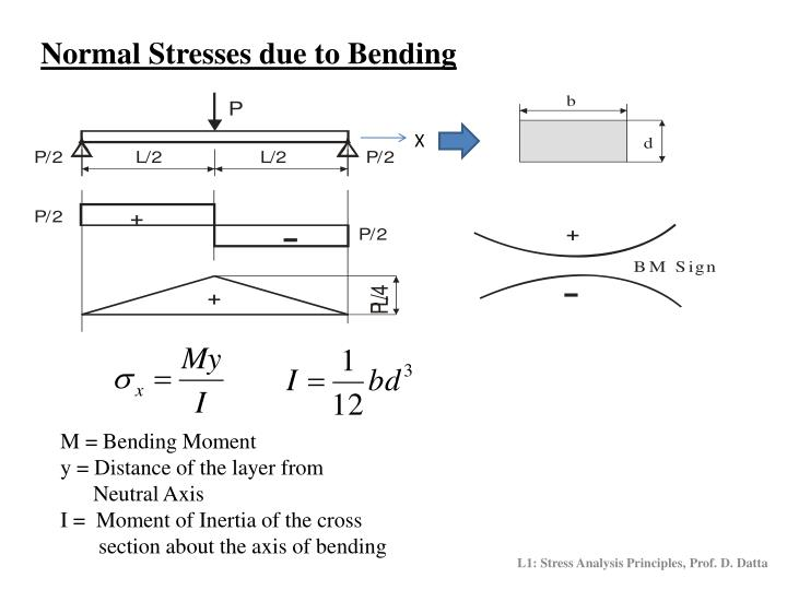 Normal Stresses due to Bending