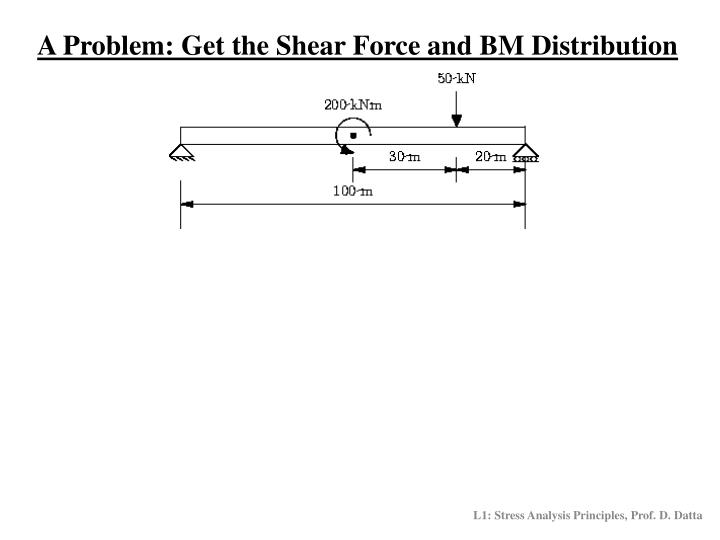 A Problem: Get the Shear Force and BM Distribution