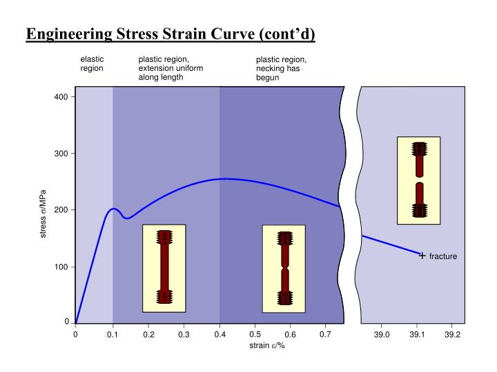 Engineering Stress Strain Curve (cont'd)