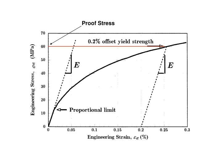 Proof Stress