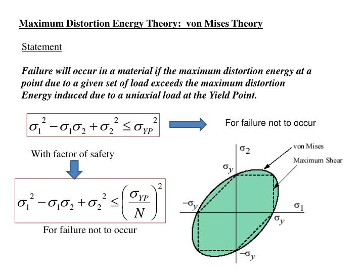Maximum Distortion Energy Theory:  von Mises Theory