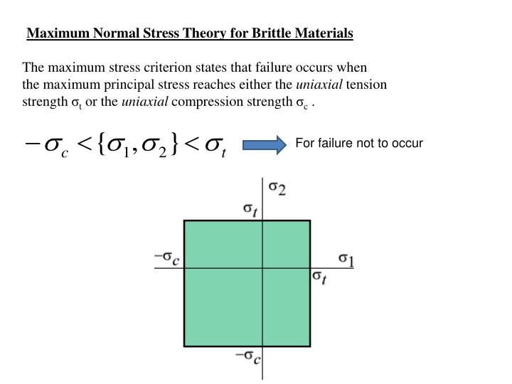 Maximum Normal Stress Theory for Brittle Materials