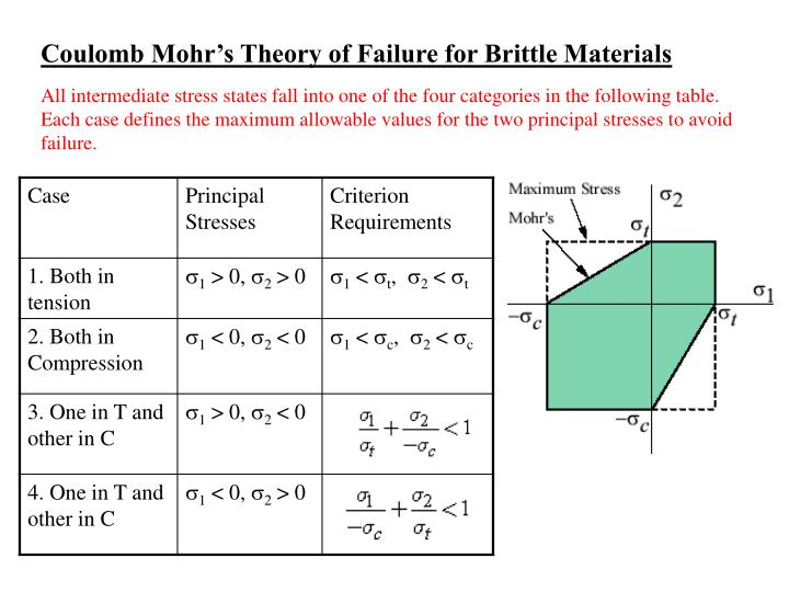 Coulomb Mohr's Theory of Failure for Brittle Materials