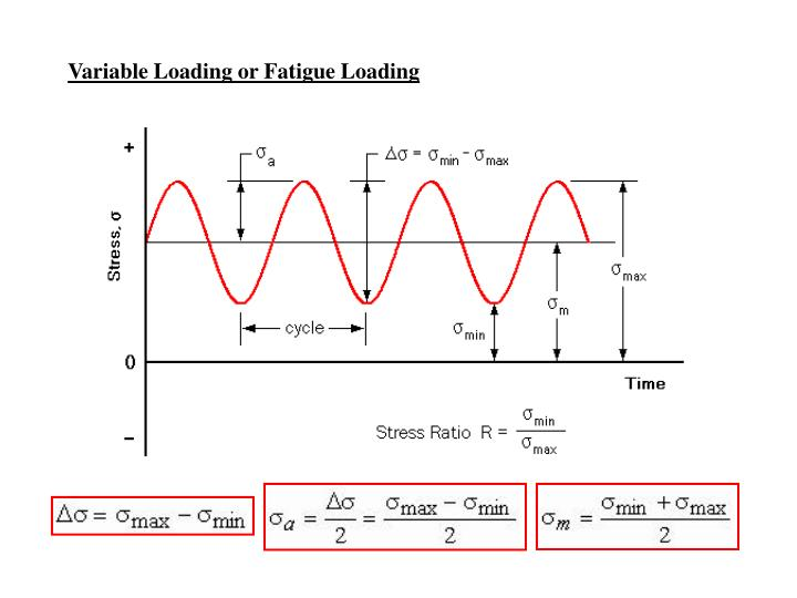 Variable Loading or Fatigue Loading