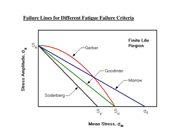 Failure Lines for Different Fatigue Failure Criteria