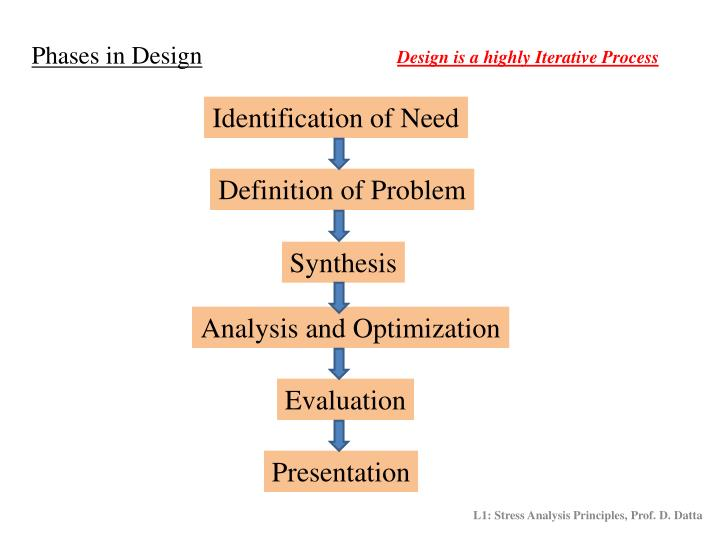 Phases in Design