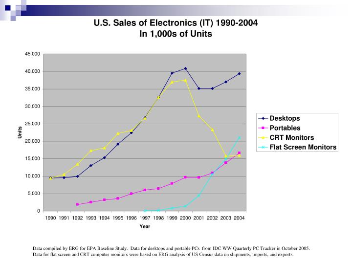 Data compiled by ERG for EPA Baseline Study.  Data for desktops and portable PCs  from IDC WW Quarterly PC Tracker in October 2005.  Data for flat screen and CRT computer monitors were based on ERG analysis of US Census data on shipments, imports, and exports.