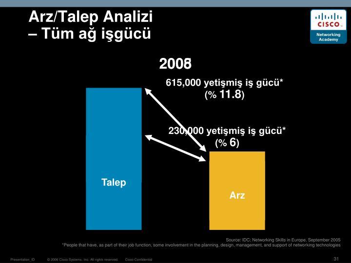Arz/Talep Analizi