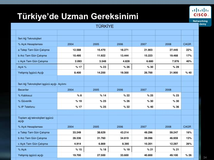 Türkiye'de Uzman Gereksinimi