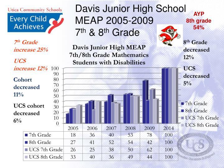 Davis Junior High School