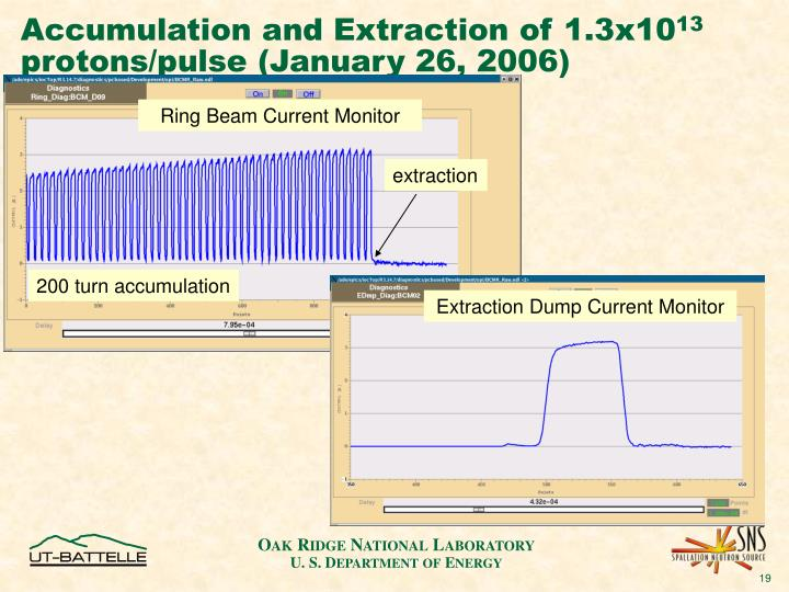 Accumulation and Extraction of 1.3x10