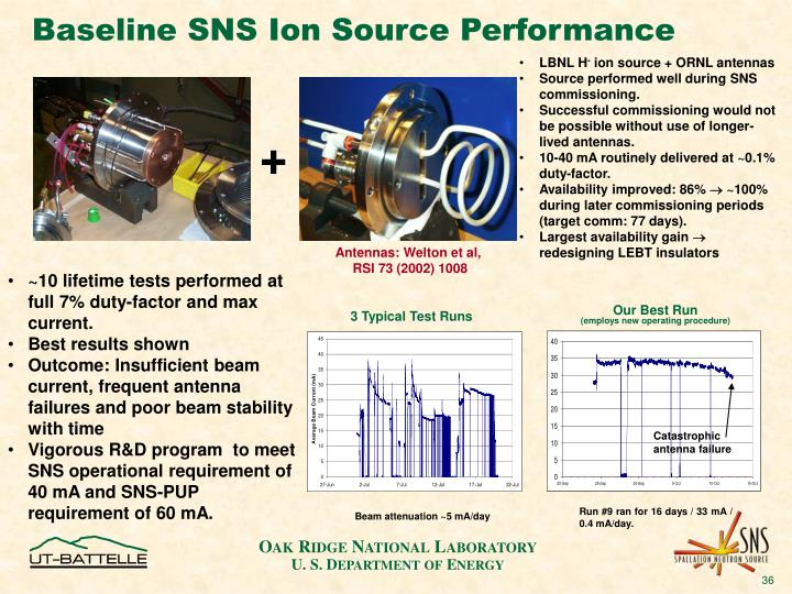 Baseline SNS Ion Source Performance