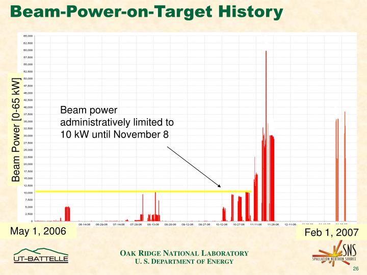 Beam-Power-on-Target History