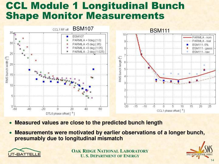 CCL Module 1 Longitudinal Bunch Shape Monitor Measurements