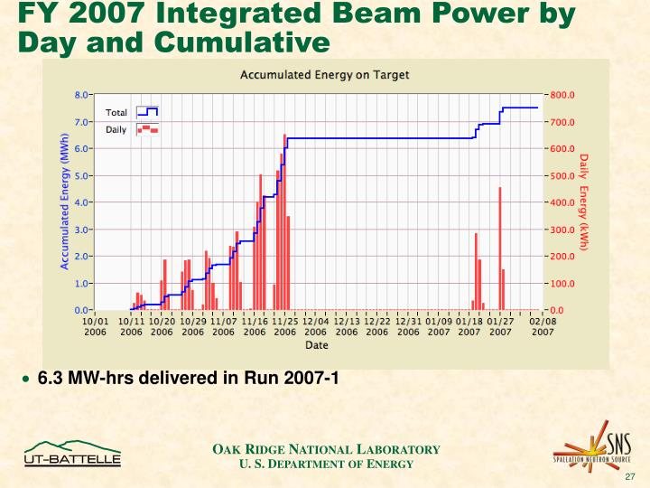 FY 2007 Integrated Beam Power by Day and Cumulative