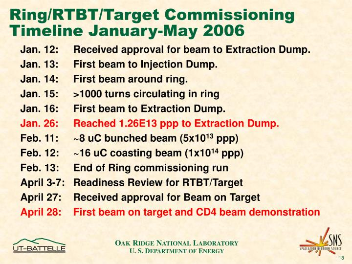 Ring/RTBT/Target Commissioning Timeline January-May 2006