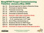 ring rtbt target commissioning timeline january may 2006