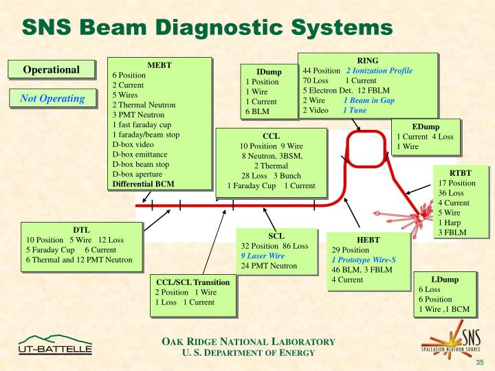 SNS Beam Diagnostic Systems