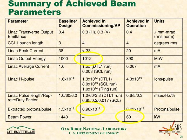 Summary of Achieved Beam Parameters