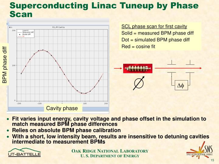Superconducting Linac Tuneup by Phase Scan