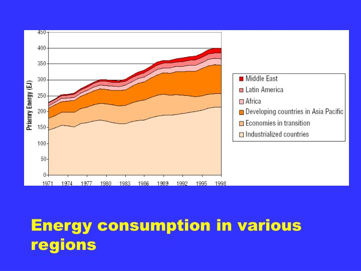 Energy consumption in various regions