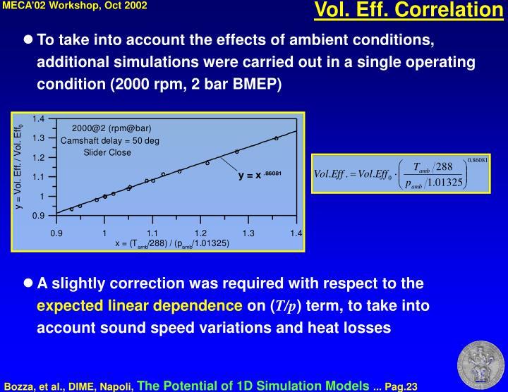 Vol. Eff. Correlation