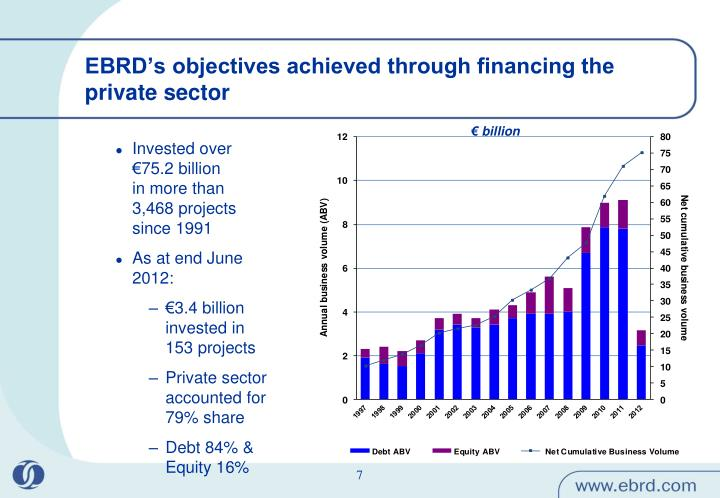 EBRD's objectives achieved through financing the private sector