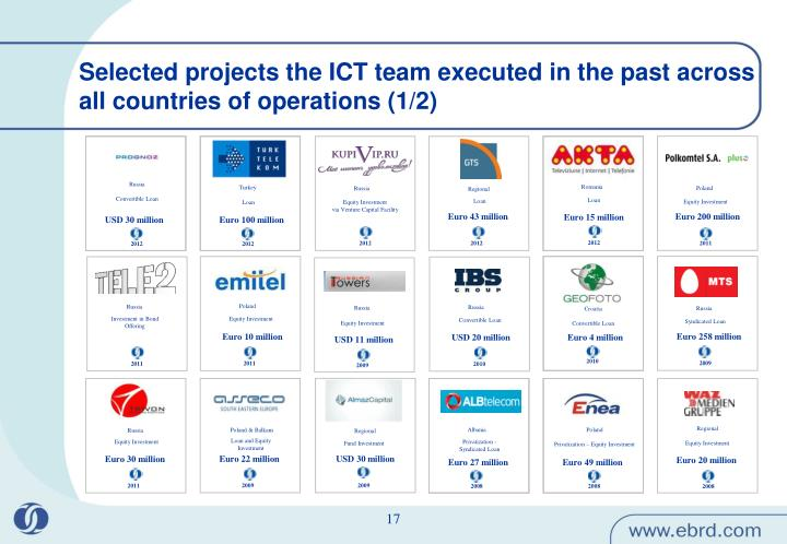 Selected projects the ICT team executed in the past across all countries of operations (1/2)