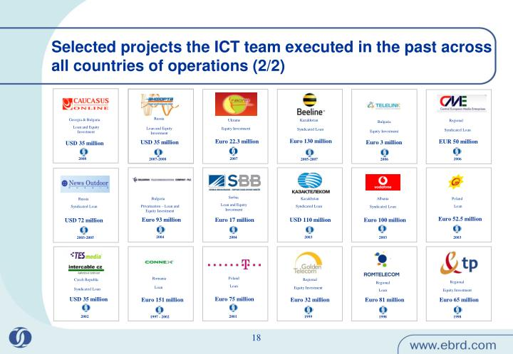Selected projects the ICT team executed in the past across all countries of operations (2/2)