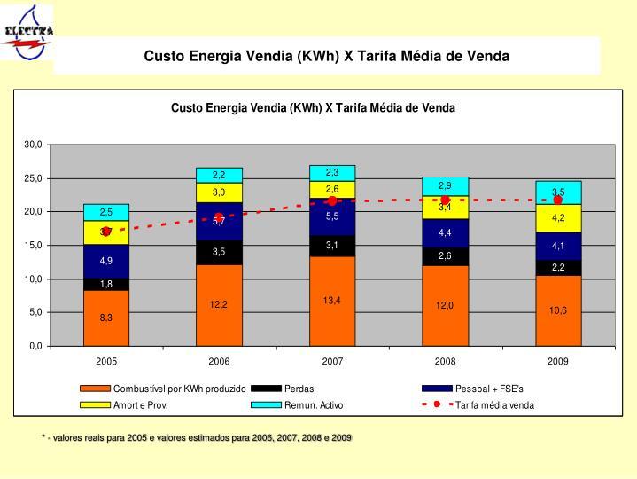 Custo Energia Vendia (KWh) X Tarifa Média de Venda