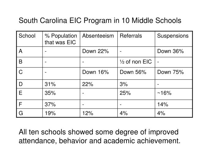 South Carolina EIC Program in 10 Middle Schools
