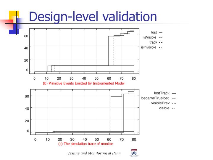 Design-level validation